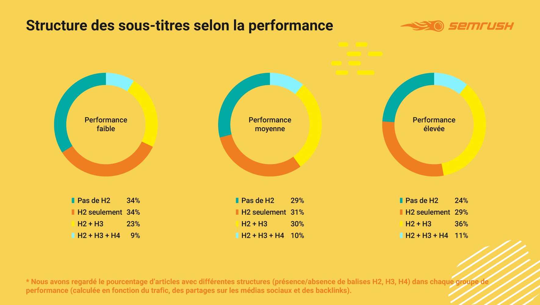 H2 H3 H4 performance SEMrush